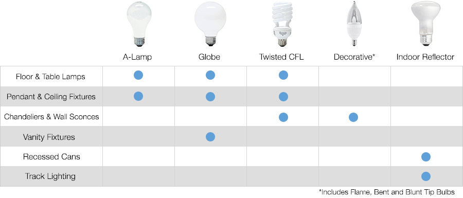 Light Bulb Buyers Guide Great Pictures