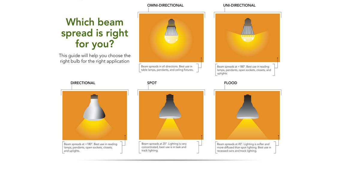 reflector lamps beam spread guide learn about spot vs flood lights